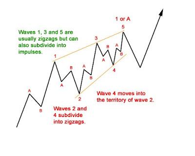 Technical Analysis and Elliott Wave Theory: Elliott Wave