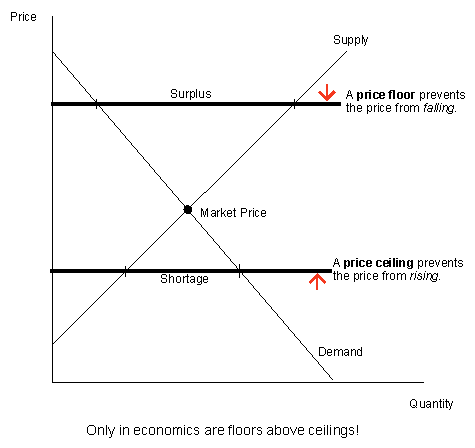 Thinking On The Margin Only In Economics Are Floors Above