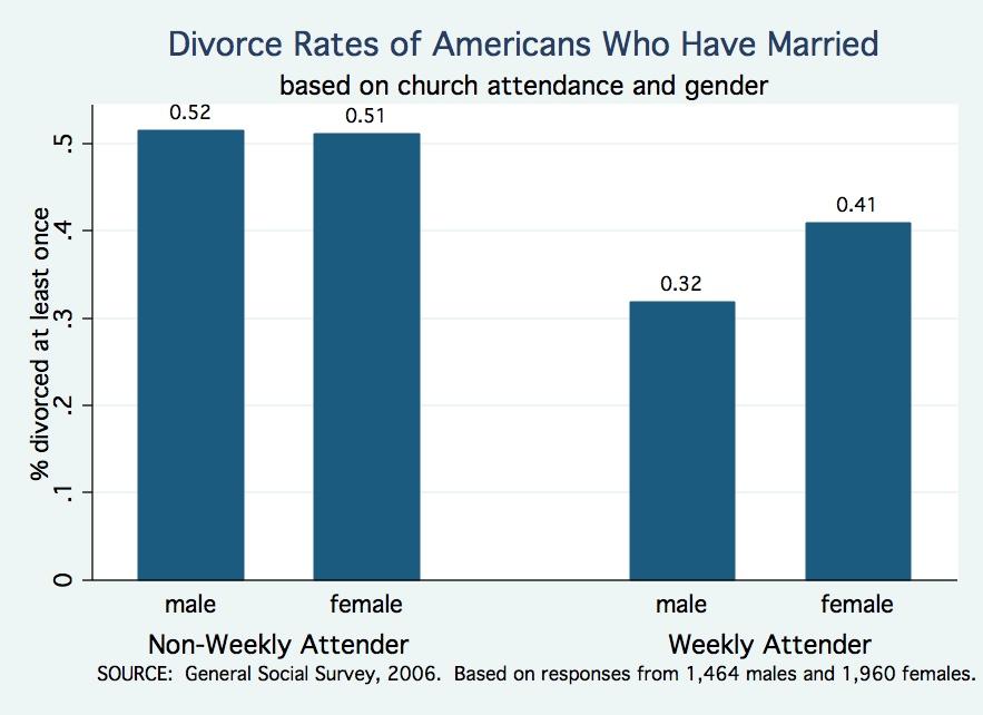 Divorce rate christians