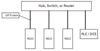 Ethernet IP for RSControlLogix 5000 Start Guide