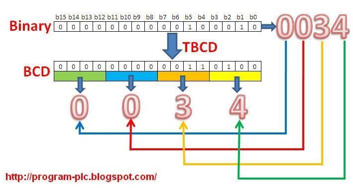 binary coded decimal vs options