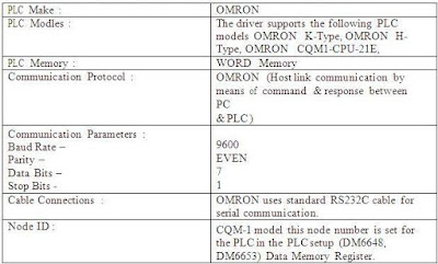 technical and communication detail of omron