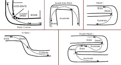 A Guide to Karting: Racing Line