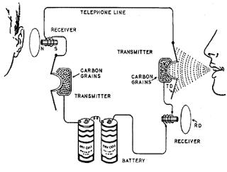 ECE.I24.Process Description: How a telephone works