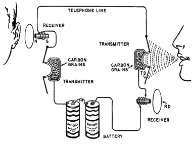 ECE.I24.Process Description: How a telephone works