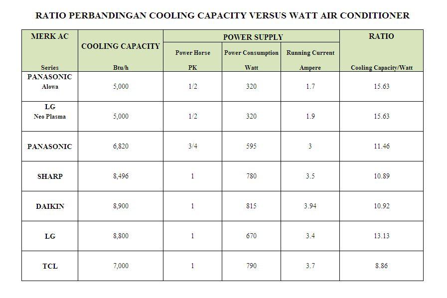 Tips AC ruangan - hemat listrik - (sebelum membeli)