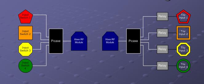 Block Diagram Besides Wireless Zigbee Protocol On Wireless