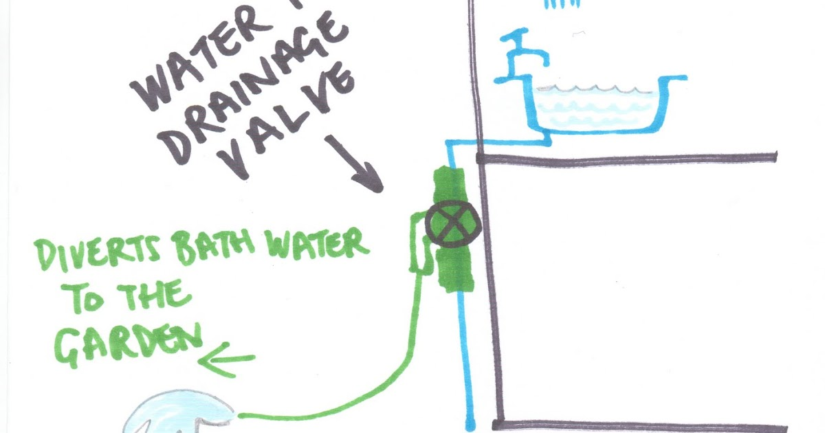 Water Aware Recycling Your Bath Water With Water Two