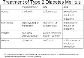 diabetes metformina vs sulfonilureas