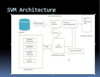 Support Vector Machine Architecture ~ Software Developer Page