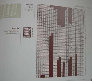 Sulka-viitta, kaavio