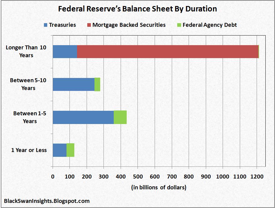 Gold and Quantitative Easing | Sunshine Profits |Federal Reserve Balance Sheet Duration