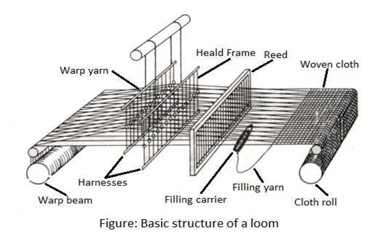 process flow chart of yarn dyeing weaving weaving mechanism classification of weaving  weaving weaving mechanism classification of weaving