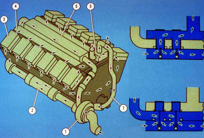CAT Engine Course(Part 4) Cooling System