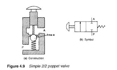 types of control valves(part 1) Blowoff Valve Diagram allows fluid to flow from port p to port a when the button is released, spring and fluid pressure force the ball up again closing the valve