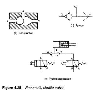 Types Of Control Valves Part 2