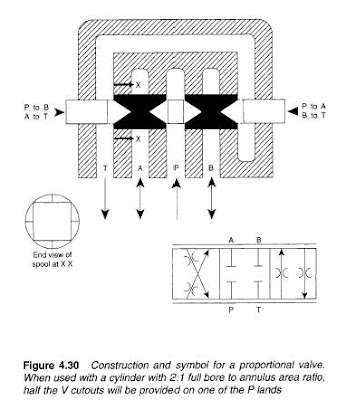 Hydraulic Flow Control Valve Symbol Hydraulic Pressure