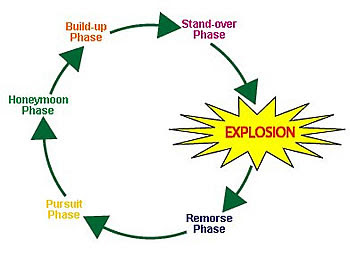 Cycle of violence graphic from Queensland Police Department