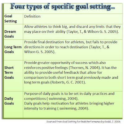Mental Sports Training Guide Effective Use Of Goal Setting