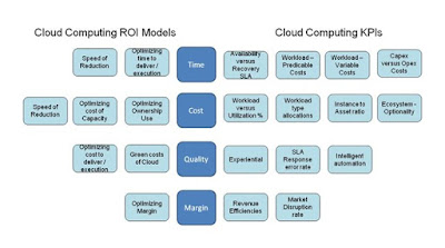 Open Group Publishes Guidelines on Cloud Computing ROI