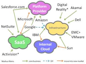 Cloud Computing is 0B Market