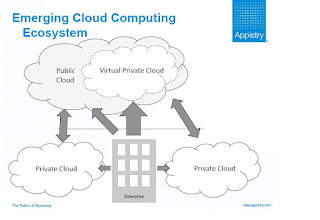 Does anybody really know what cloud computing is?