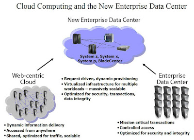 Amazon, Elastra and the New Enterprise Data Center