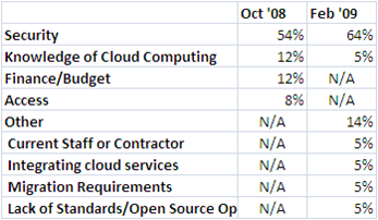 Second Government Cloud Computing Survey