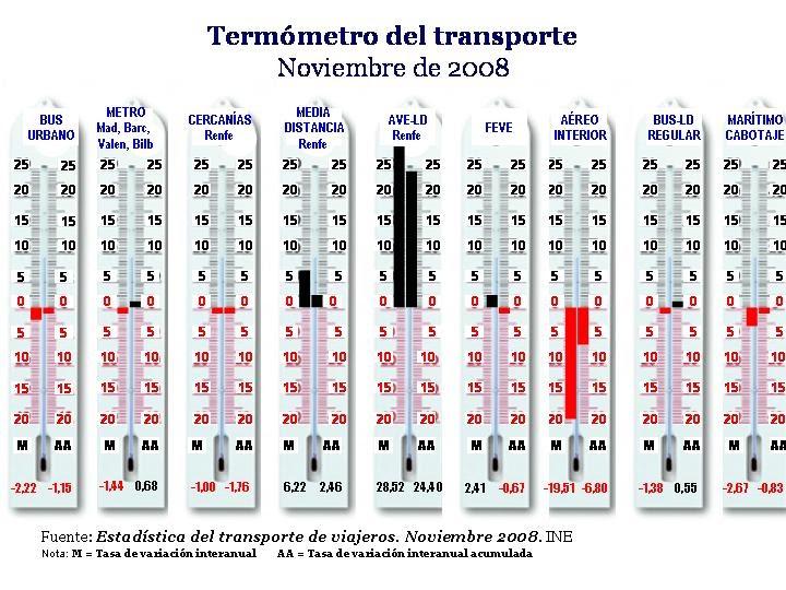 promo code 51df3 fbfac ftf, foro del transporte y el ferrocarril  Una nueva publicación de FTF  El  Termómetro del Transporte.Noviembre de 2008