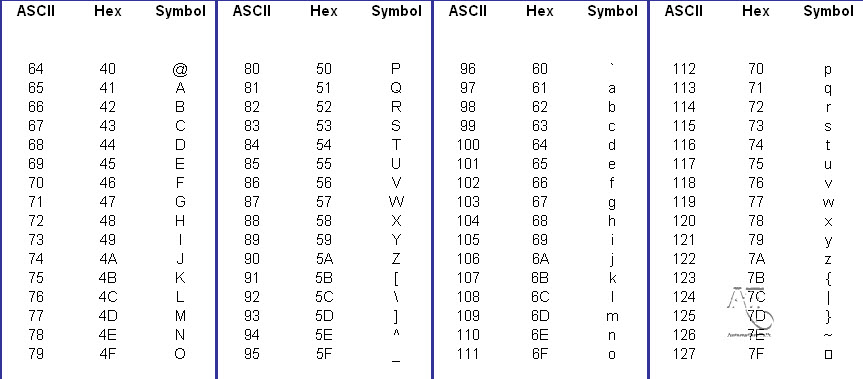 Complete Set Of Ascii Codes For Plc Programming Automation Talk