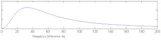 (lambda*x^2)/((33^2+x^2)^2)
