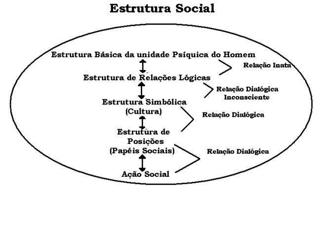 [Estrutura+Social.JPG]