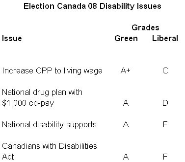Election+08+first+chart Conservatives, NDP have no response on disablities in Election...yet photo
