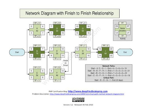 Critical Path Method Network Diagram with Finish to Finish Dependency