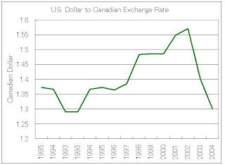 Canada us forex rate