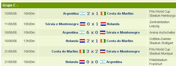 Copa 2006 Alemanha (World Cup 2006 Germany)