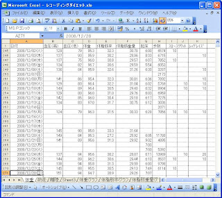 体重などの健康データと運動記録の表。 サルノオボエガキ