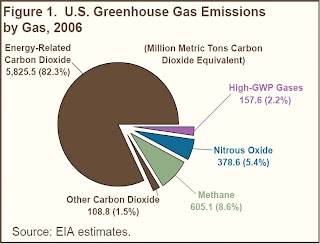 pie chart of GHG emissions 2006