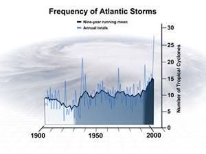 graph of increasing storm numbers from NCAR press release at http://www.ucar.edu/news/releases/2007/hurricanefrequency.shtml
