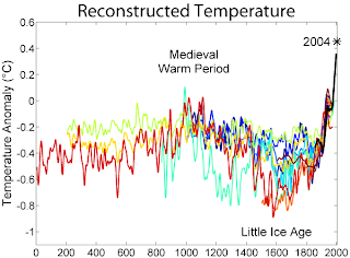 Graph of Global Temperature Over Past 2000 Years