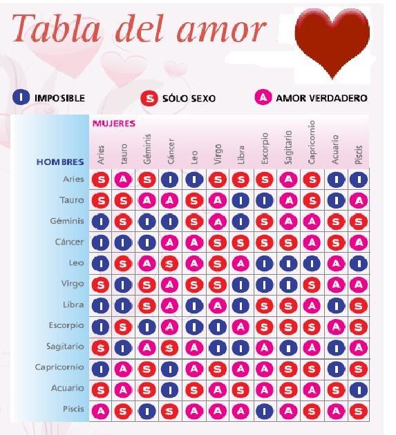 tabla del amor especial amor
