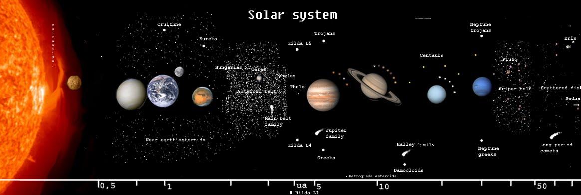 O Mundo do Espaço: O Sistema Solar
