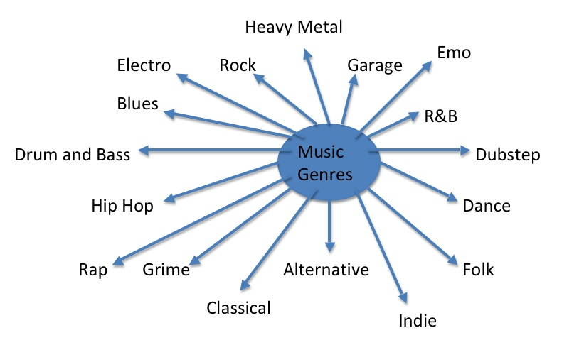 How different genres of music effect