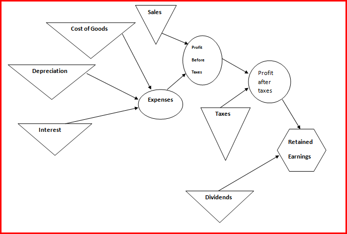 System Modeling Theory