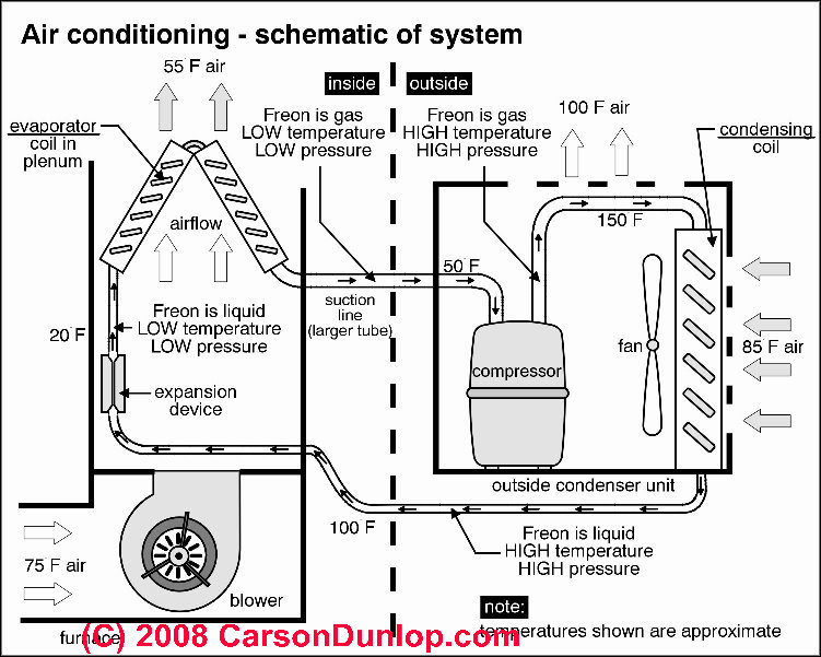 ACG: Air condition Diagram