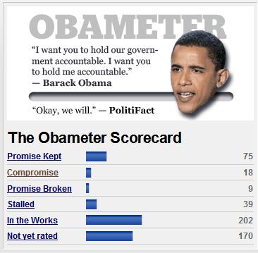 Score of Obama Promises