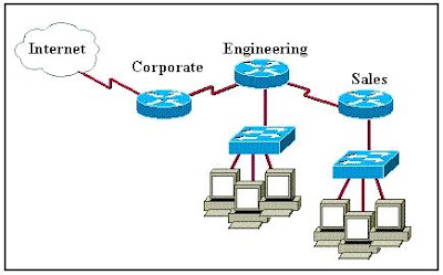 CCNA Exam Questions Explained Implement verify and