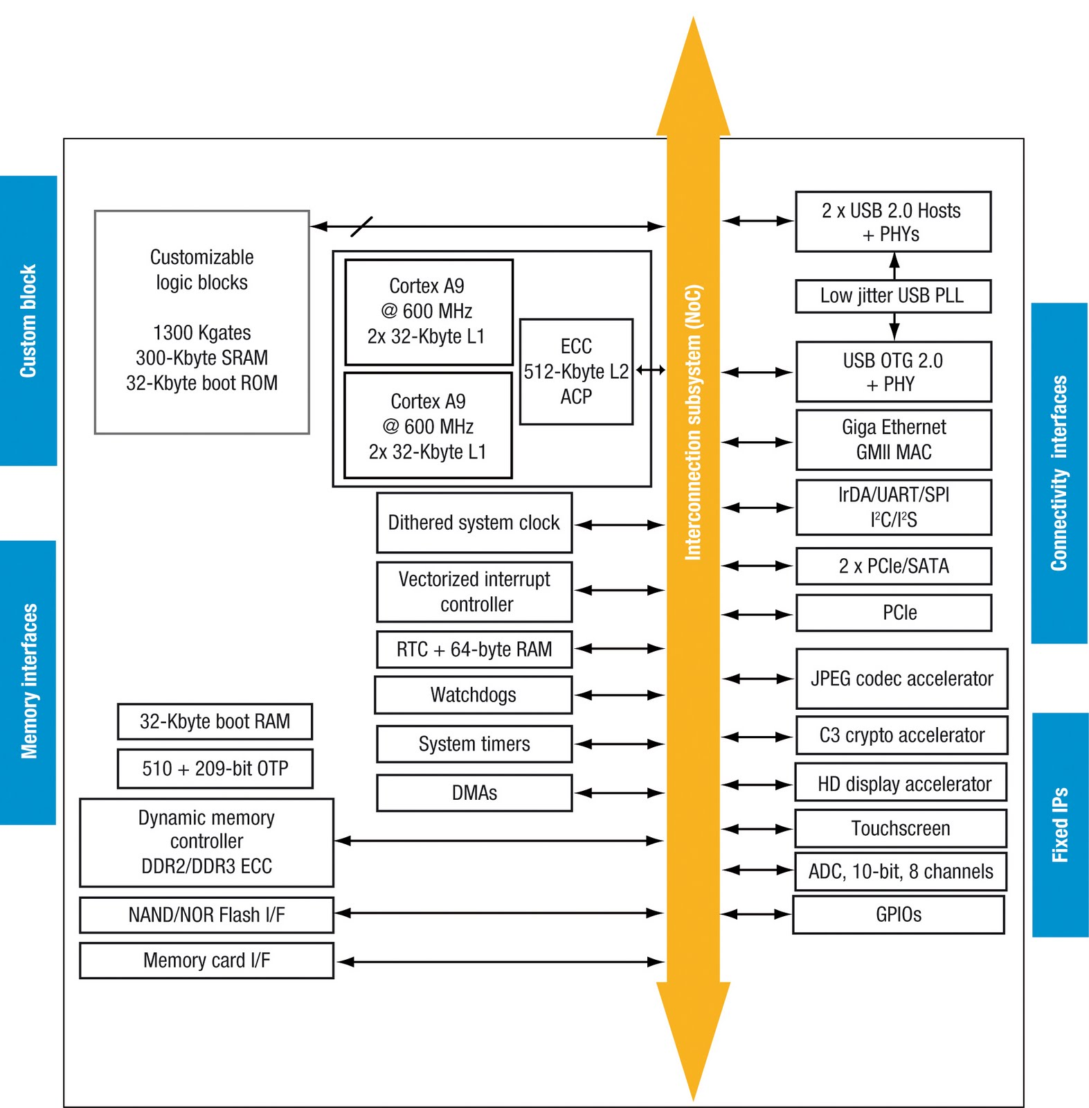 applications processor block diagram stmicro brings smp arm multicore to embedded [ 1573 x 1600 Pixel ]