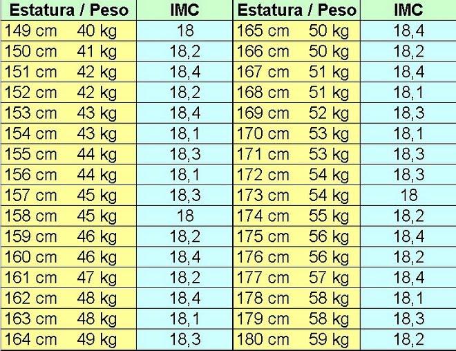 peso corporal y estatura