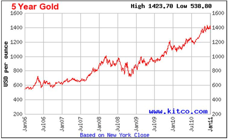 Kitco Gold Prices Chemical Elements
